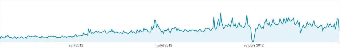 Statistiques Pexiweb 2012