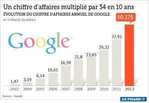 Evolution du chiffre d'affaire de Google