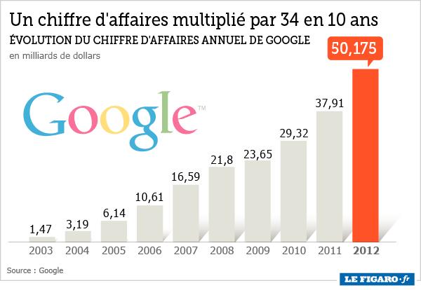 Google En 2012 C Est 50 Milliards De Chiffre D Affaires