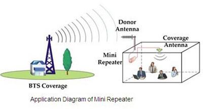 Fonctionnement Répéteur GSM