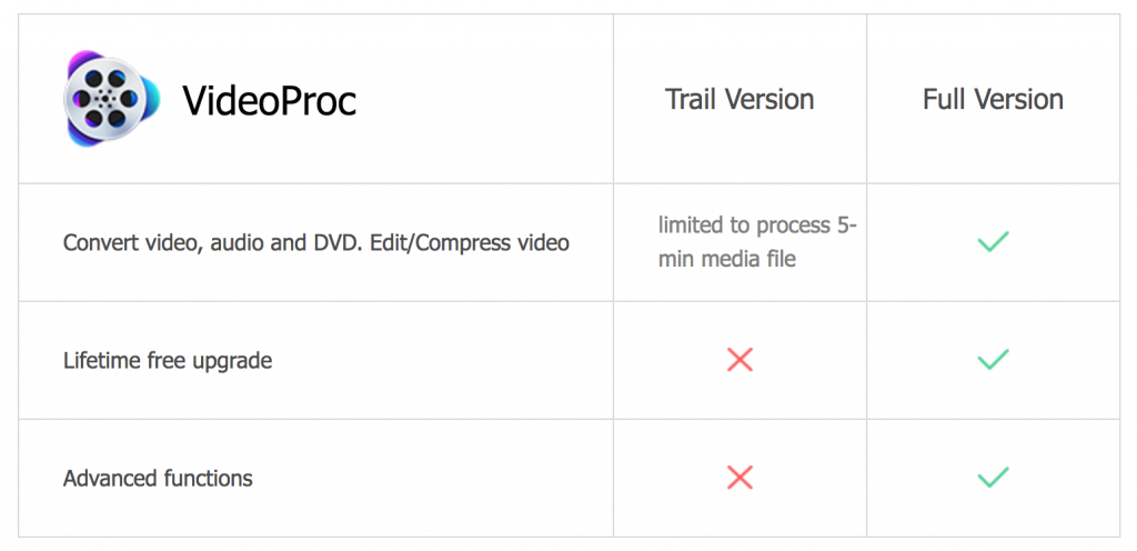 Limitations VideoProc