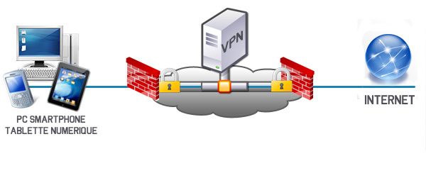 Schéma simplifié d'un VPN