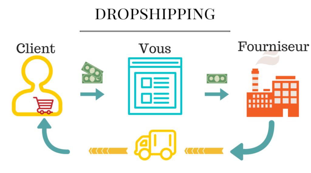 Fonctionnement dropshipping (schéma)